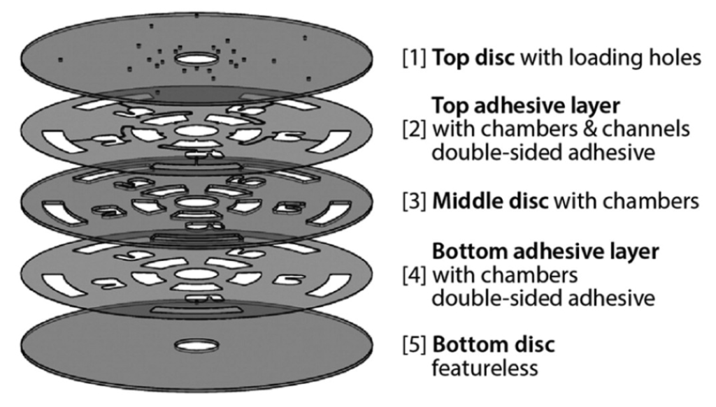 Figure 1: Example five-layer disc assembly. Layers 1,3 and 5 are commonly hard-plastic. Layers 2,4 and double-sided pressure sensitive adhesives (PSAs). Credit: Ling X. Kong2
