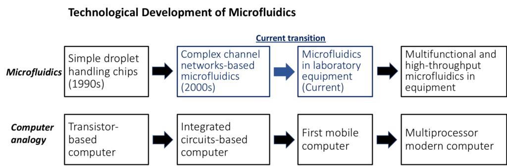 technological development of microfluidics