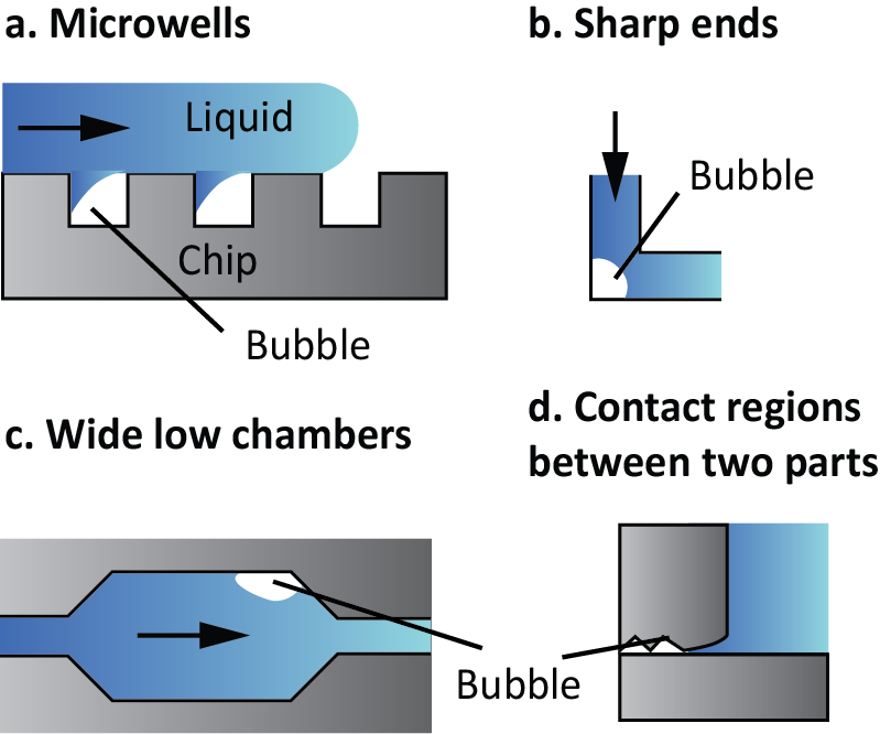 Figure 1. Examples of structures that tend to generate bubbles.