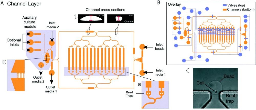 Microfluidic chambers for single-cell analysis and retrieval